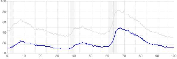 Chart of U-1, the rate of extended unemployment